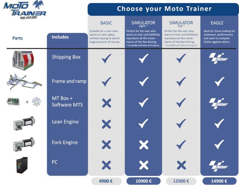 MotoGP Trainer